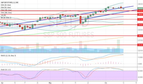 SP1!: S&P500 ancora presto per lo short, ma attenzione!