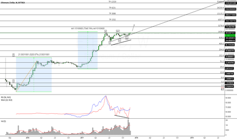ETHUSD: Eth is a monster