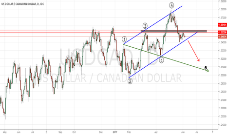 USDCAD: wolf wave
