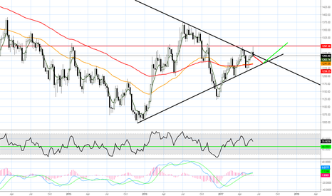XAUUSD: Gold long continued