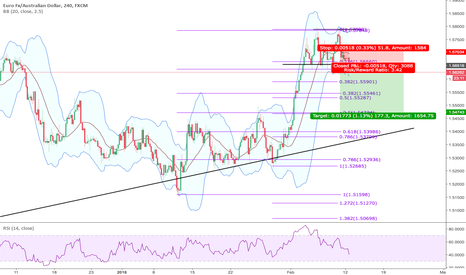 EURAUD: 12 - Short EA with the impulse downtrend