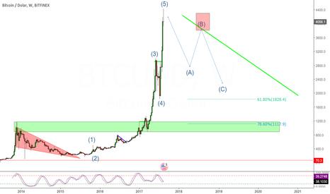 BTCUSD: Bitcoin dopełnił 5 falę, co teraz się wydarzy?