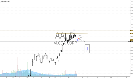 AA: AA We are waiting for a trigger for a short