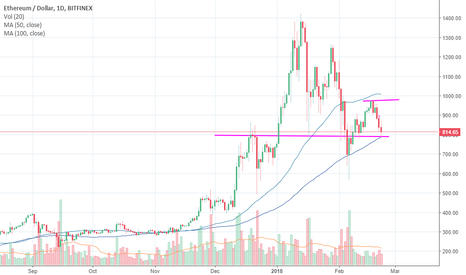 ETHUSD: CryptoCurrency Daily Recap 22nd FEB