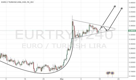 EURTRY: EURTRY bullish signals with bullish fundamentals