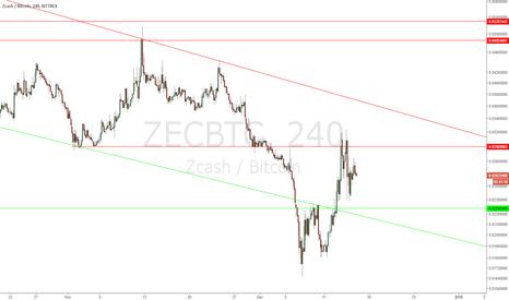 ZECBTC: ZEC/BTC