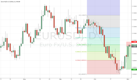 EURUSD: EURUSD idea for short