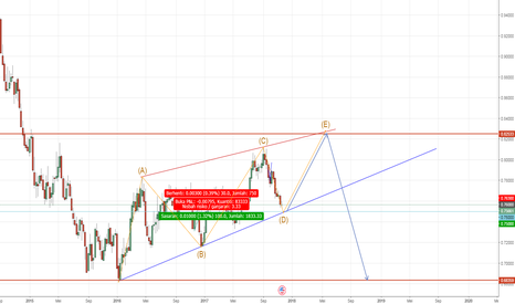 AUDUSD: AUDUSD : get ready buy dalam rising wedge