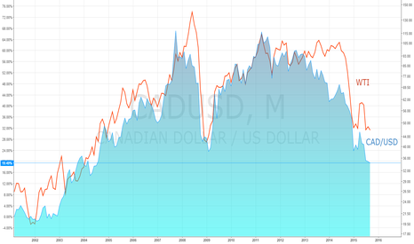 CADUSD: CAD/USD comparison with WTI/USD