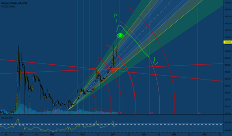 BTCUSD: will 1 BTC = ~$1267 mid march ?