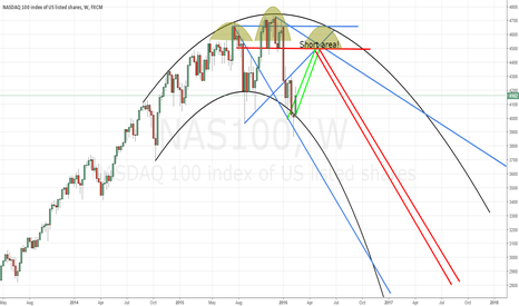 NAS100: Down trend oportunity for long term