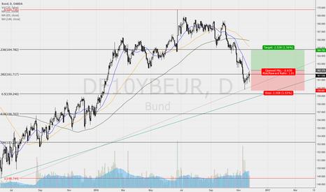 DE10YBEUR: Bund (DE10YBEUR) - bullish signals in trend