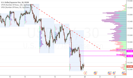 USDJPY: Short levels for intraday