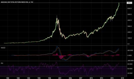 NDX: Bu Sefer Başka. Artık Tarih Boyunca Borsalar Düşmez(!)