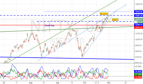 NIFTY: Nifty Breakout 10306 Expected 10240-10210 Bounce back zone.