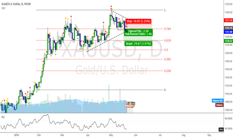 XAUUSD: Gold Daily Break Trend line