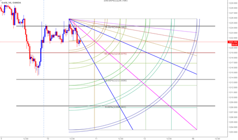 XAUUSD: Intraday Short based on Clones and Gann combo-10th May 2017