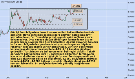 EURTRY: Euro TL Paritesinde Beklentiler / Murat Tufan