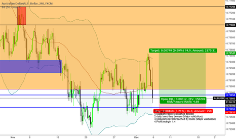 "AUDUSD: ""Trade what you see not what you think"" Bullish Sentiment"