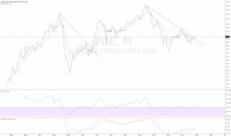 VDE: VDE monthly - good time to long energy