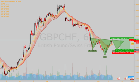 GBPCHF: With expected turmoil in GBP,