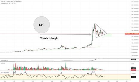 LTCUSDT: Litecoin (LTC USD)