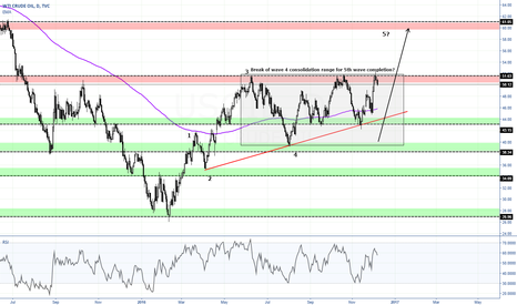 USOIL: USOIL waiting for a breakout to complete 5th wave