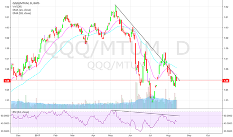 QQQ/MTUM: Matter of perception