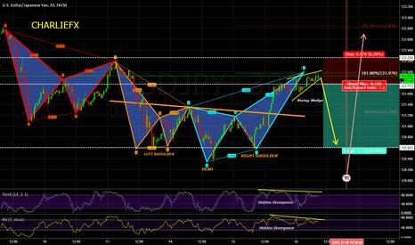 USDJPY: Patterns Setup - Be Careful here! Short Before FED CRD - H&S