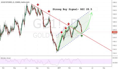 GC1!: Gold Price  - Buy