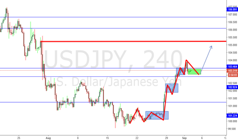USDJPY: lets see how it goes