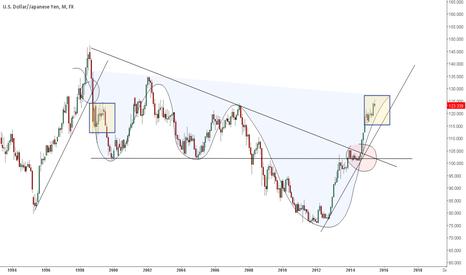 USDJPY: Dollar Yen 3 year position