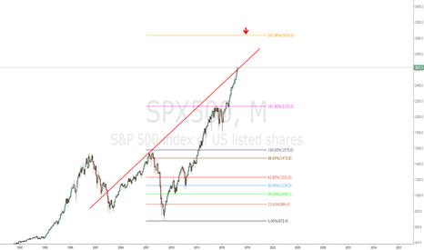 SPX500: SPX500 Short when reaches 3030-35/ 2.618% fibo