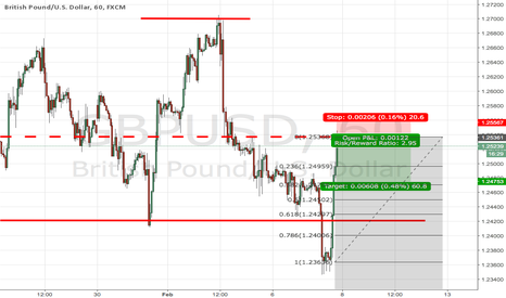 GBPUSD: Pound has reached the level of sales