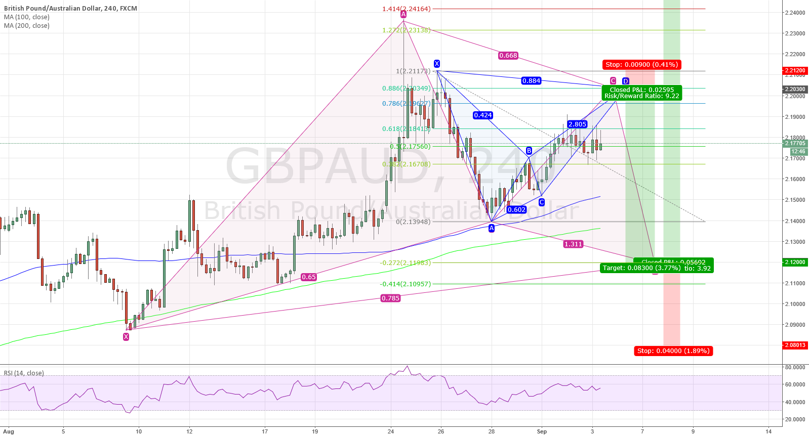 Bearish bat to catch the bullish gartley