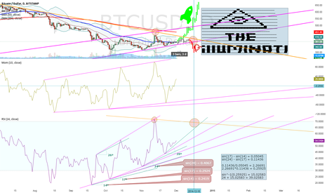 BTCUSD: Rainman Attempt #2