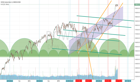 DJI: Updated DJIA 17.6 week cycle chart