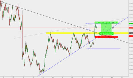 GBPJPY: GBP/JPY : Buy Entry (500Pips)