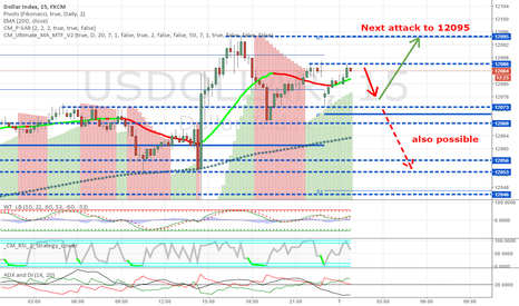 USDOLLAR: Next attack to 12095 possible
