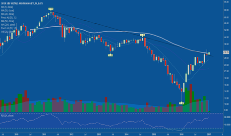 XME: Great move today on many timeframes