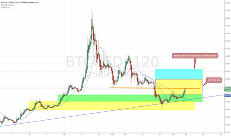 BTCUSD: watching this bulltrap/possible breakout