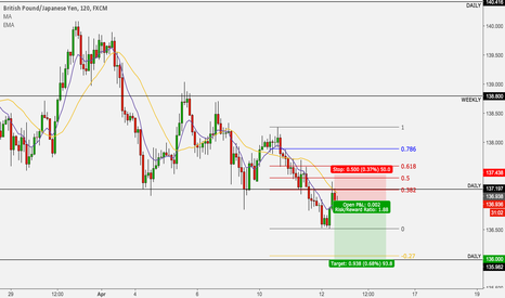 GBPJPY: GBP/JPY short to 136.00
