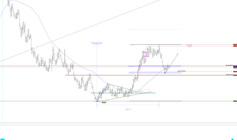 USDMXN: 60 days EMA and 0.5 retracement. USDMXN might get back to it's