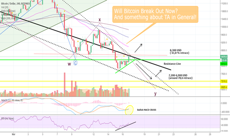 BTCUSD: Will Bitcoin Break Out Now? And Something about TA in General!