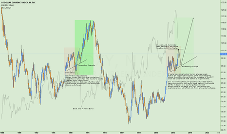 DXY: DXY Rally - Bond crisis and money shift.