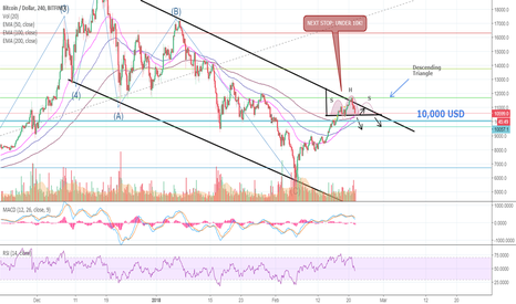 BTCUSD: Here is the reason WHY BITCOIN will go under 10,000 USD!