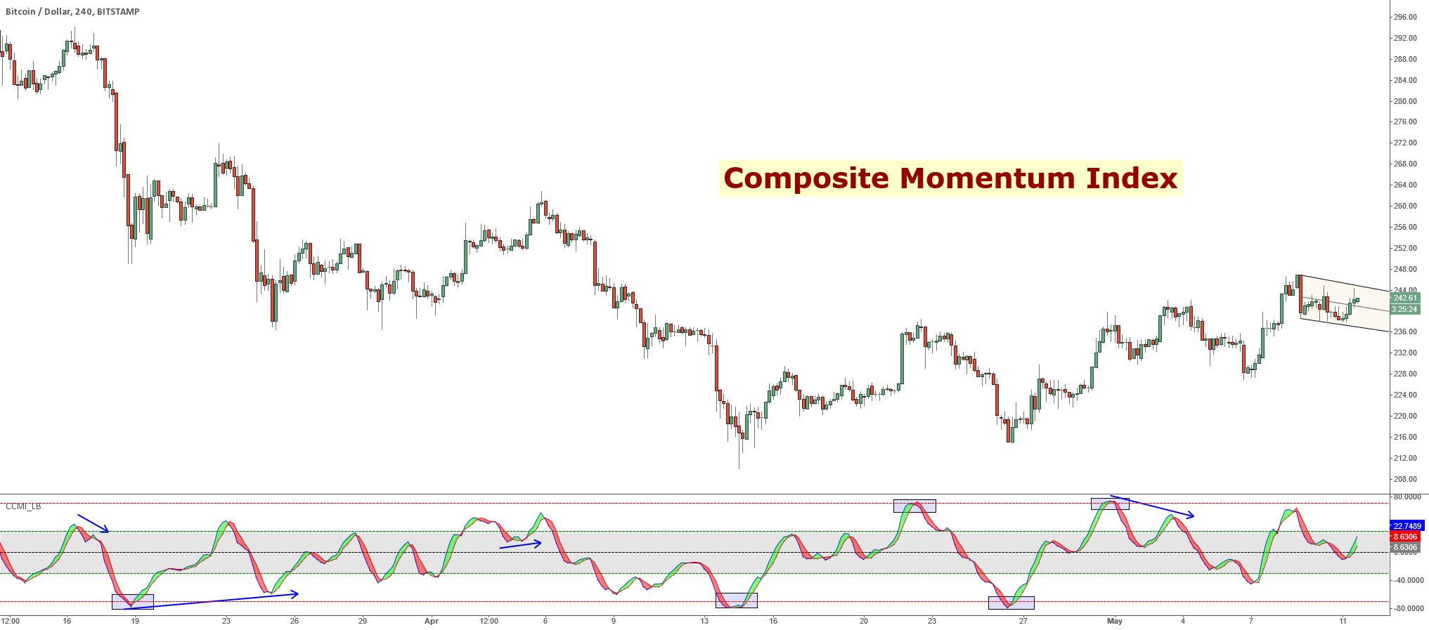 Composite Momentum Index [LazyBear]