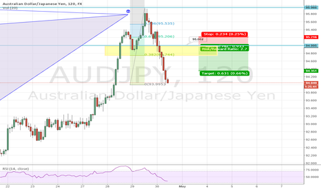 AUDJPY: AUDJPY 1H WATCHING OUT FOR THE RETRACE
