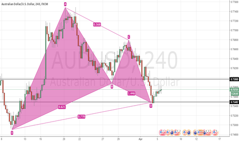 AUDUSD: AUDUSD-Bullish Gartley Pattern