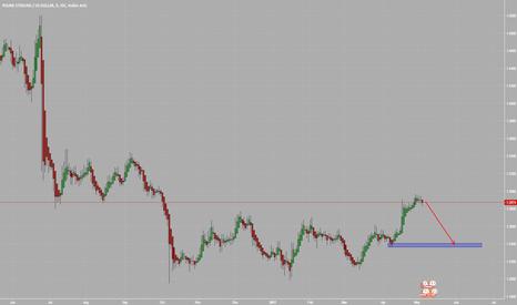 GBPUSD: GBPUSD short!!Trend broken!Selloff with good data:)